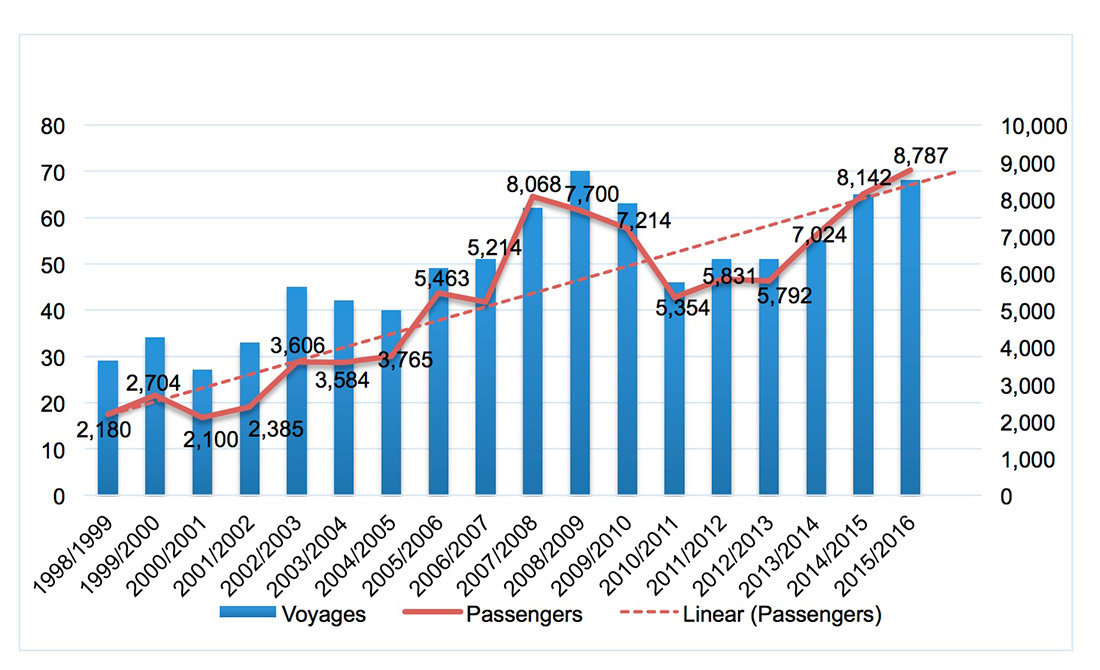 Cruise ship visits and passenger number trends at South Georgia